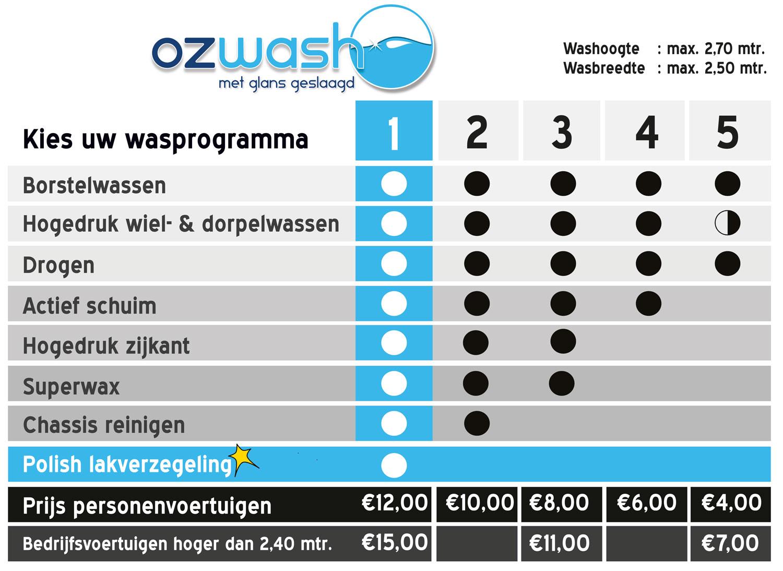 Ozwash Carwash Maastricht Programmabord